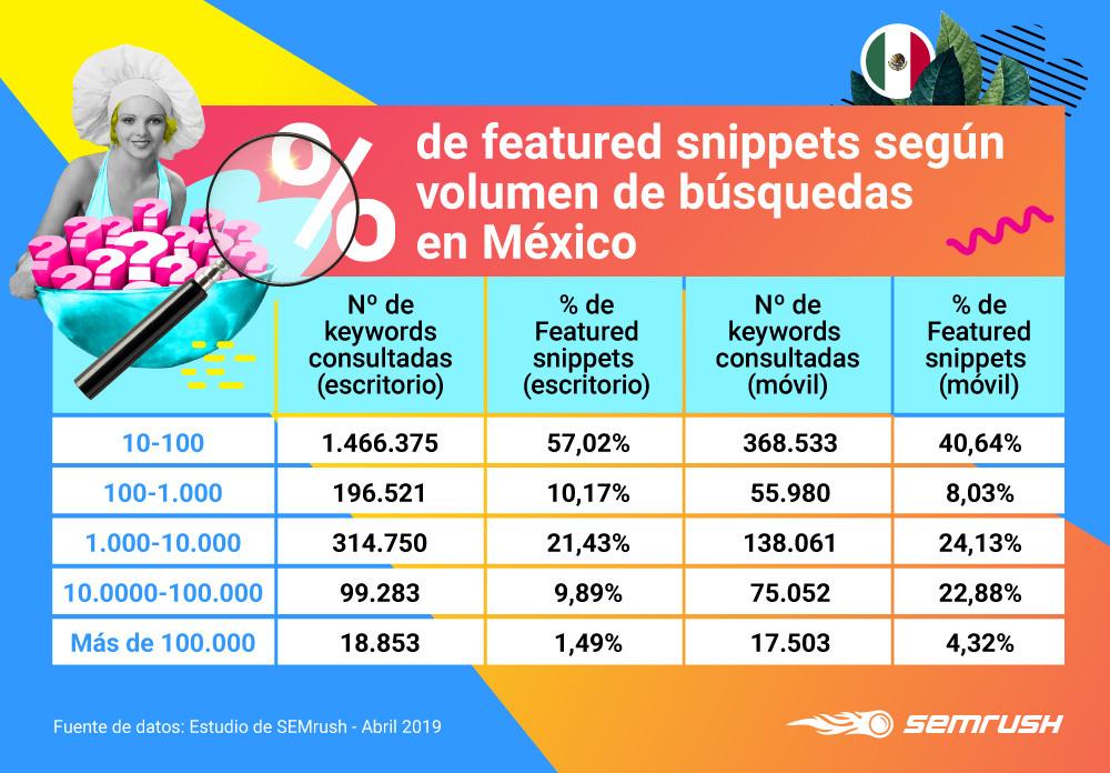 People Also Ask - Volumen de búsquedas México