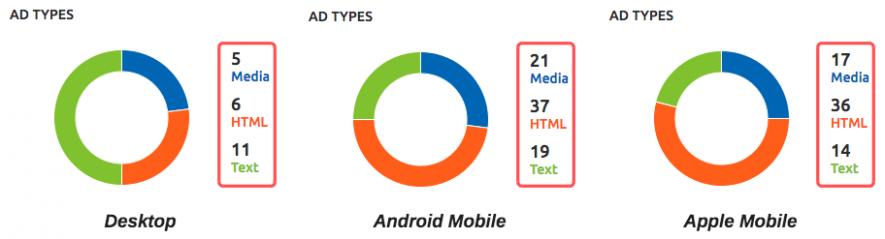 Annunci mobile vs desktop