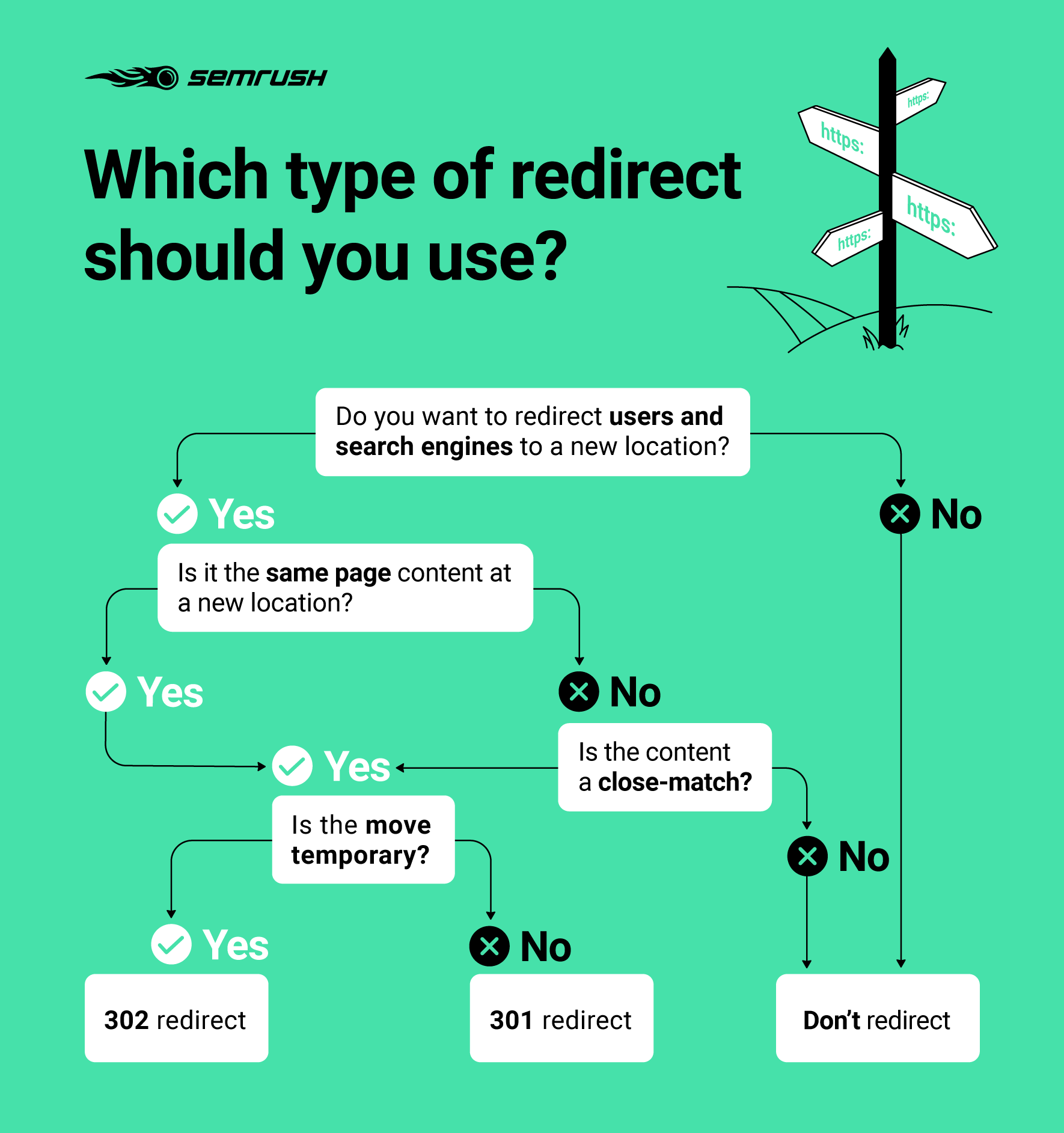 What type of redirect to use infographic