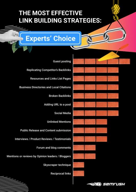 Content study chart
