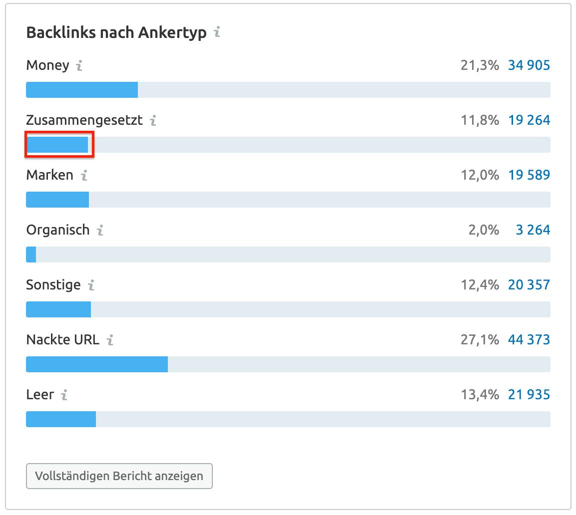 Backlink Audit: Ankertyp