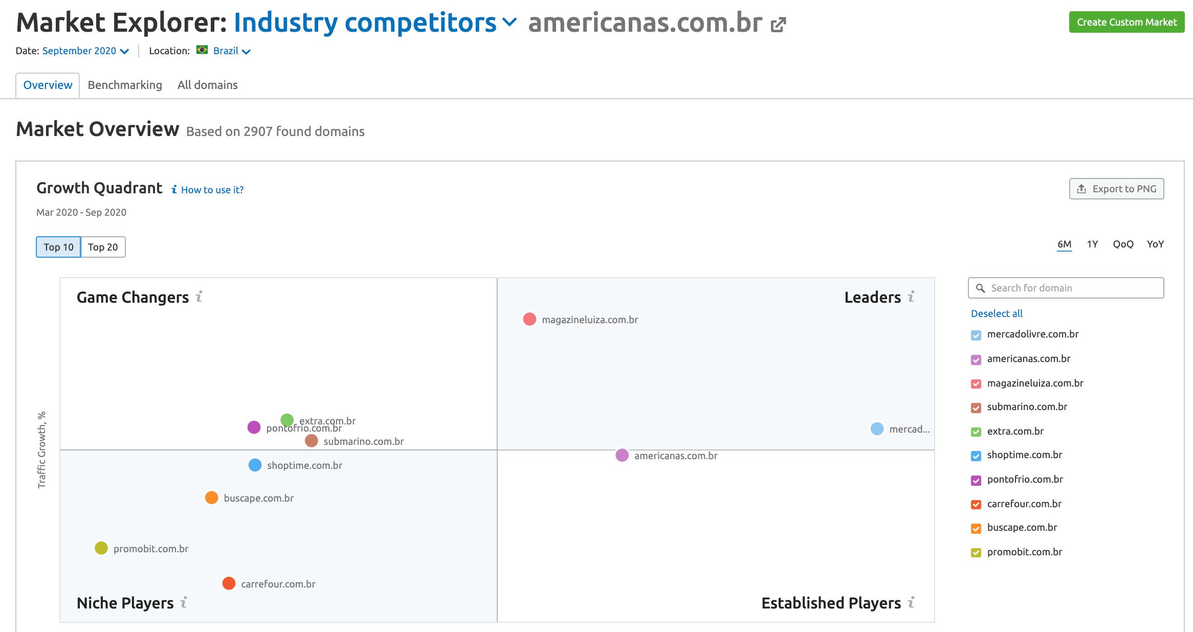 Market Explorer: americanas competidores