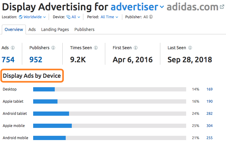 Display Ads Proportion by Device