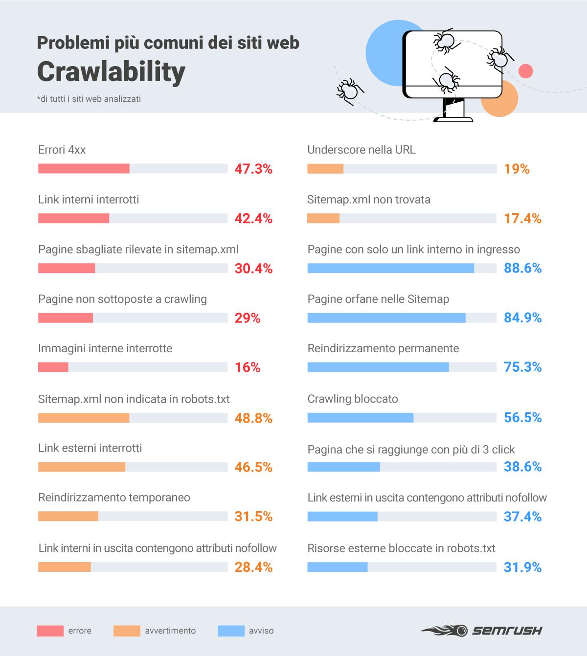 problemi di crawlability