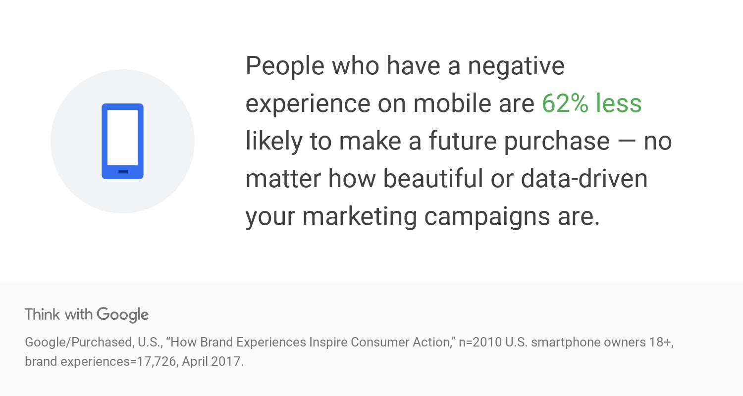 Google Quote on negative mobile user experience