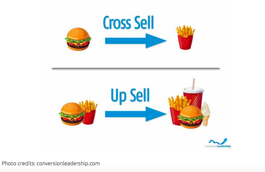 Prosumer e tecniche di vendita: il cross sell e l'up sell