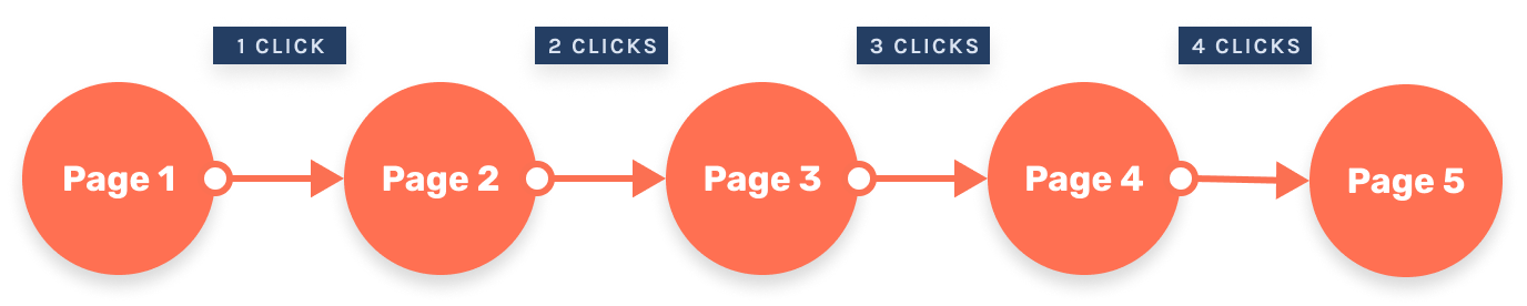 example showing clicks in pagination on eccomerce site