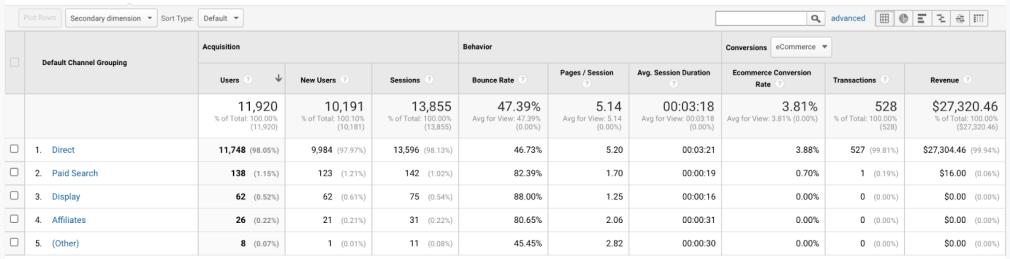 Measuring traffic sources in Google Analytics
