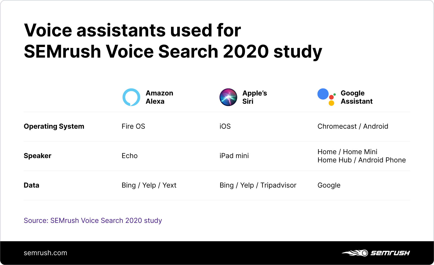 Voice assistants used for SEMrush Voice Search 2020 study