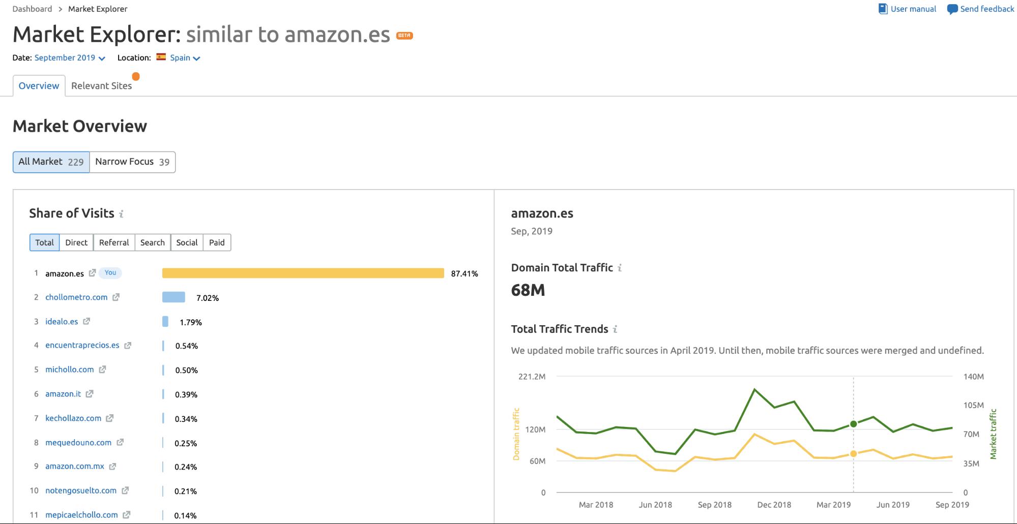 SEMrush Traffic Analytics - Market explorer
