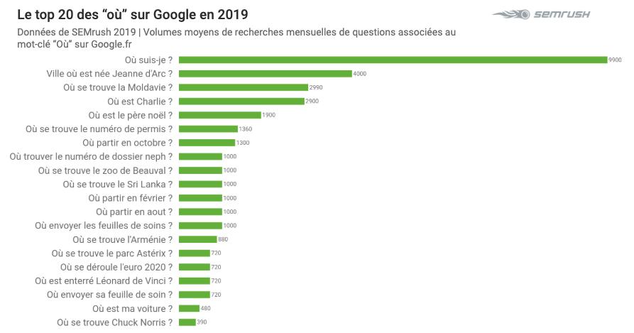 Top 2019 sur Google - Où