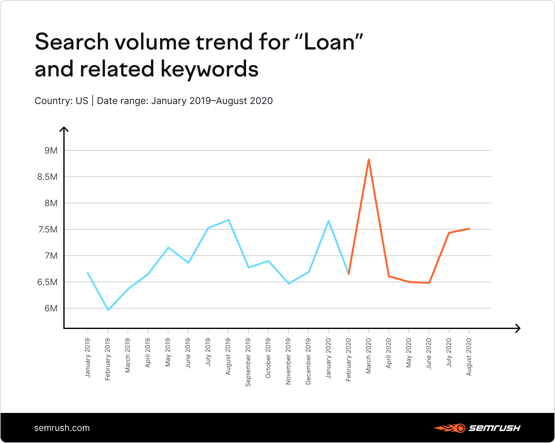 Search volume trend for