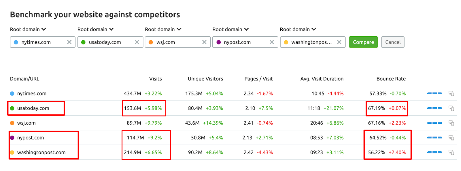 SEMrush Traffic Analytics - Benchmarking