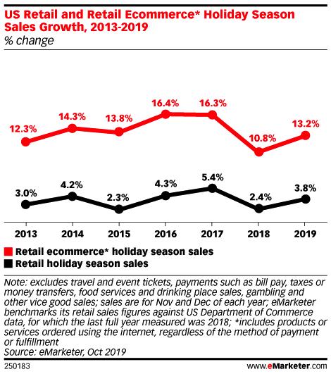 Spesa per l'e-commerce vs spesa al dettaglio durante le feste 2019