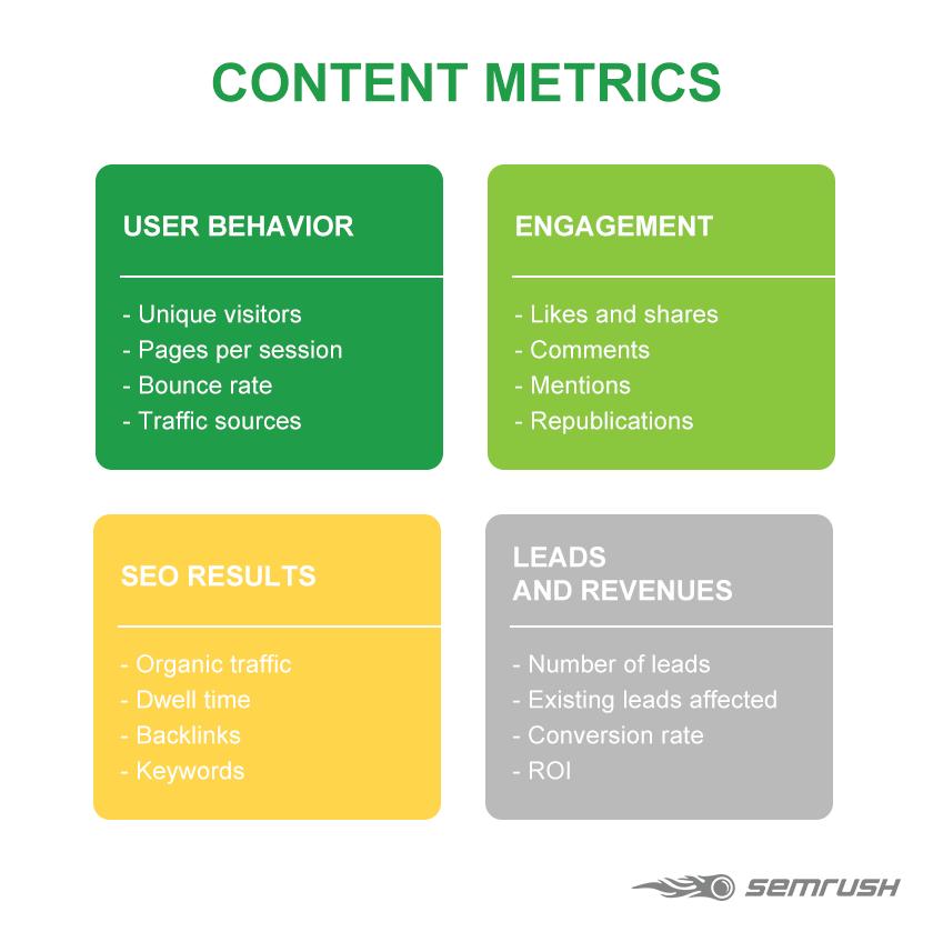 Content metrics