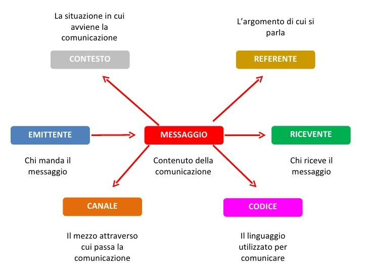 comunicazione Account Based Marketing