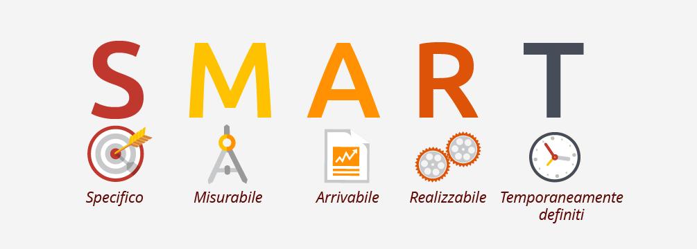 Obiettivi SMART per la strategia di contenuti del tuo brand