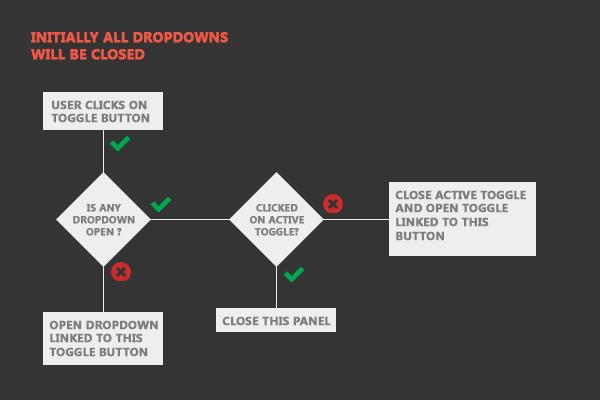 Posizionamento ecommerce: gestire le schede prodotto con un dropwdown menu