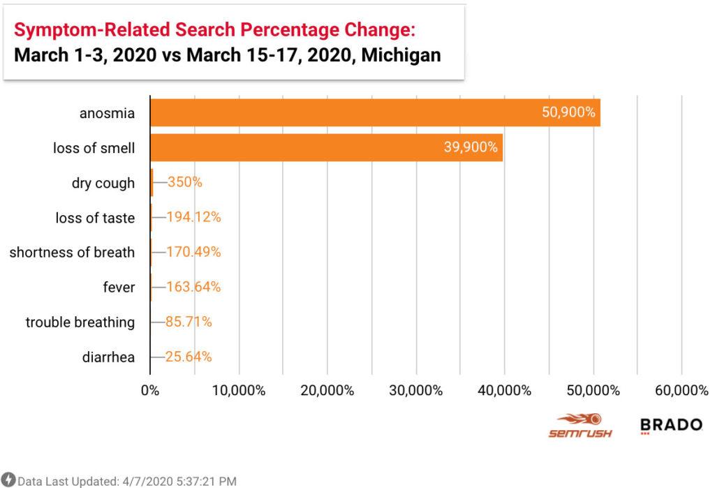 Coronavirus symptom related google searches Michigan