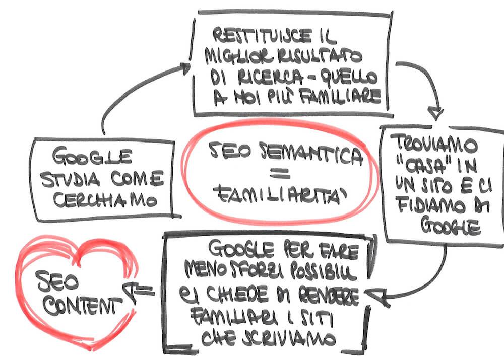 I principi alla base della SEO semantica