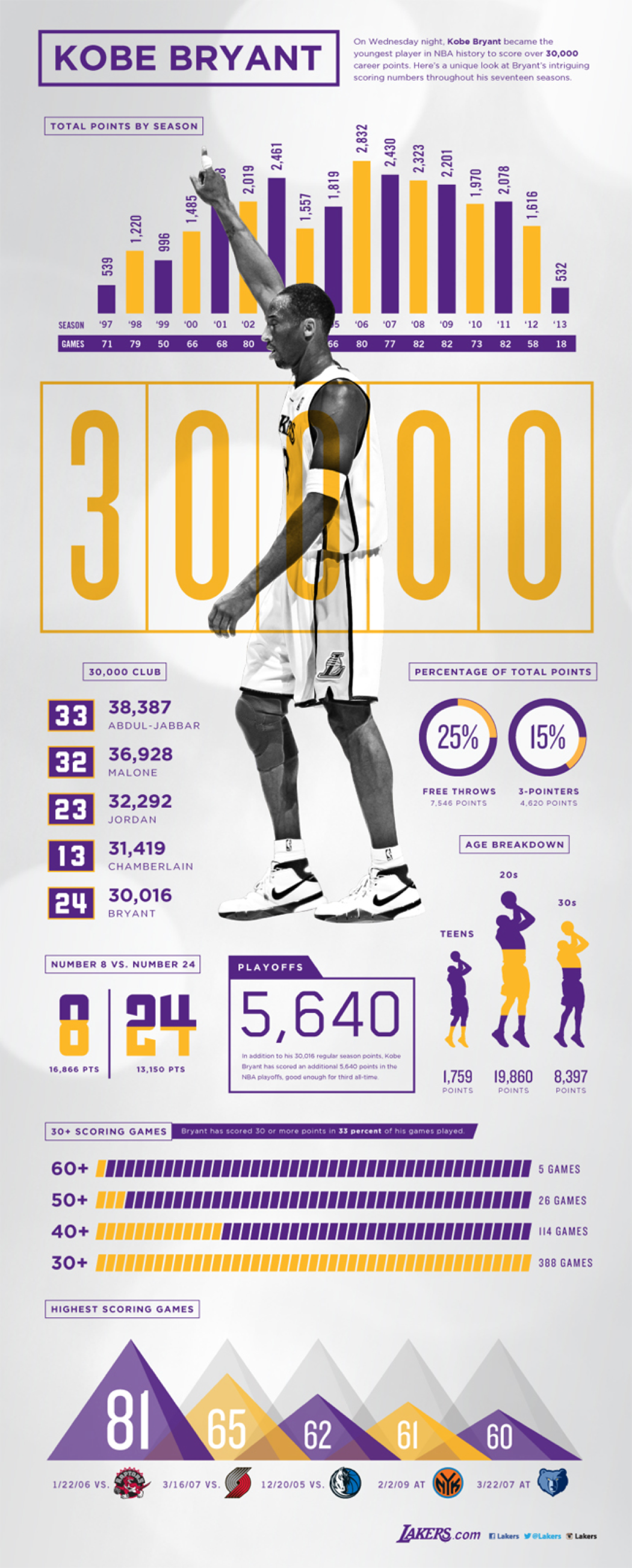 Lakers Infographic