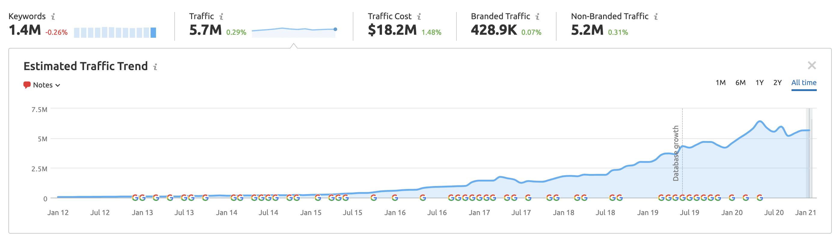 Organic Research Estimated Traffic Trend