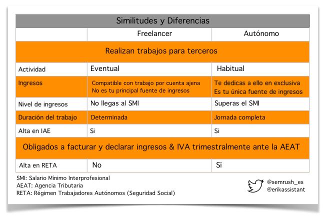 freelance y autonomos españa
