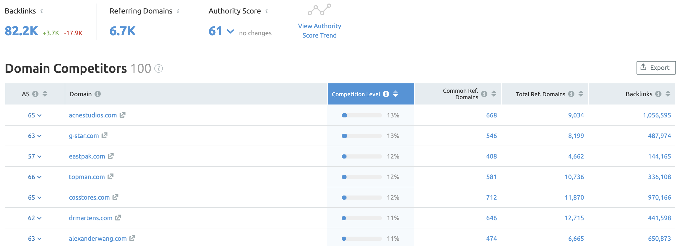 Competitor Analysis: Keywords and Backlinks 画像 13
