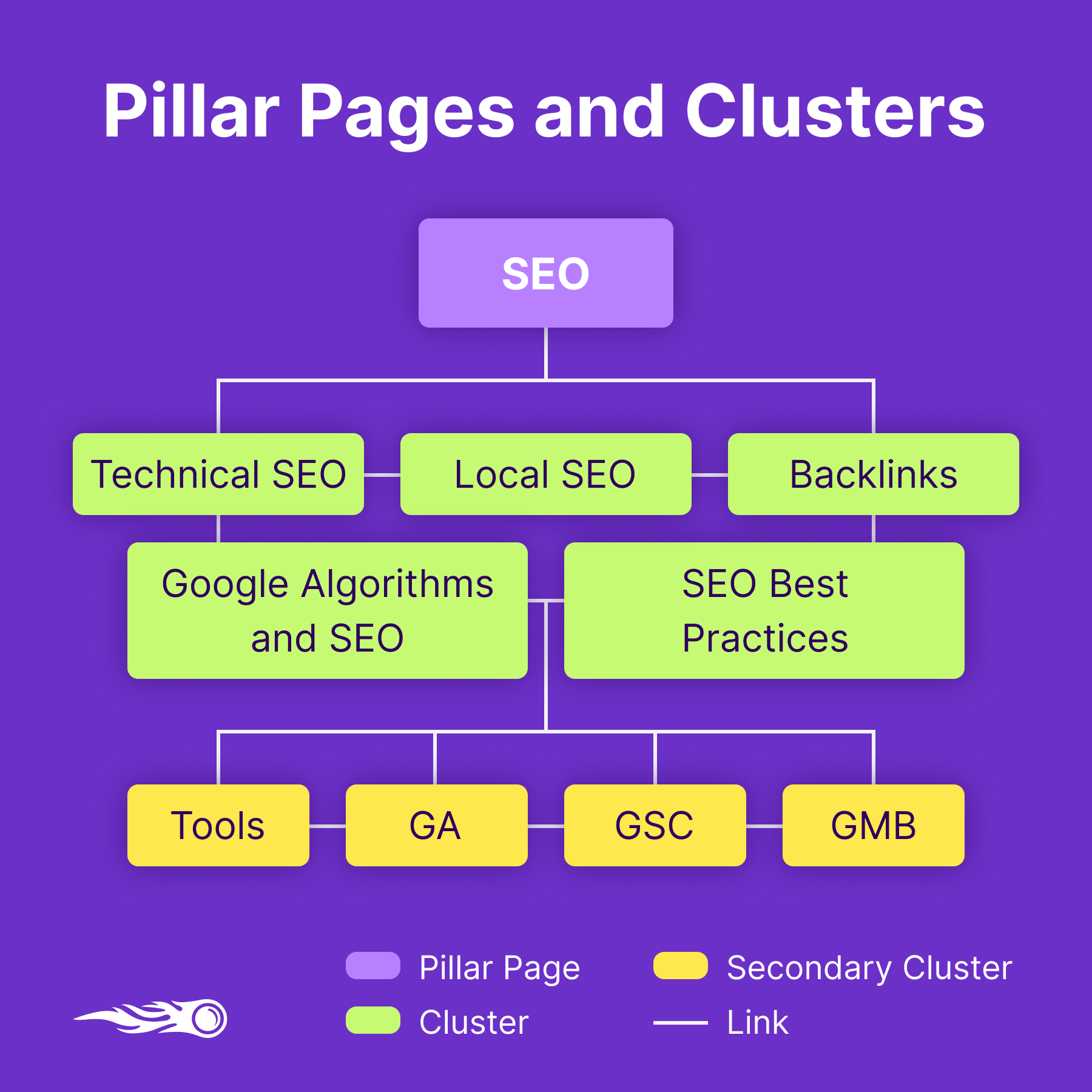 SEMrush Pillar Page and Topic Cluster infographic
