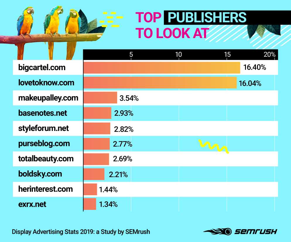 Top GDN Publishers
