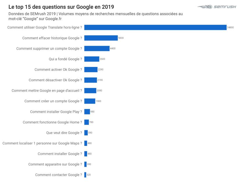 Top 2019 sur Google - Top Google Questions