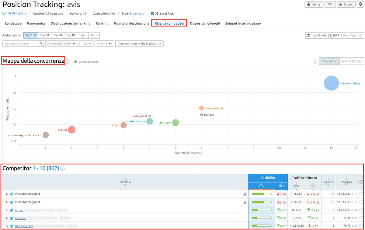 analisi dei posizionamenti di keyword target rispetto ai competitor