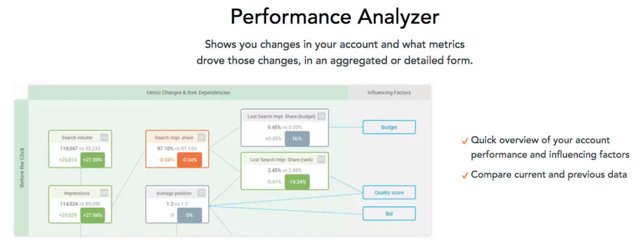 AdAlysis Performance Analyzer