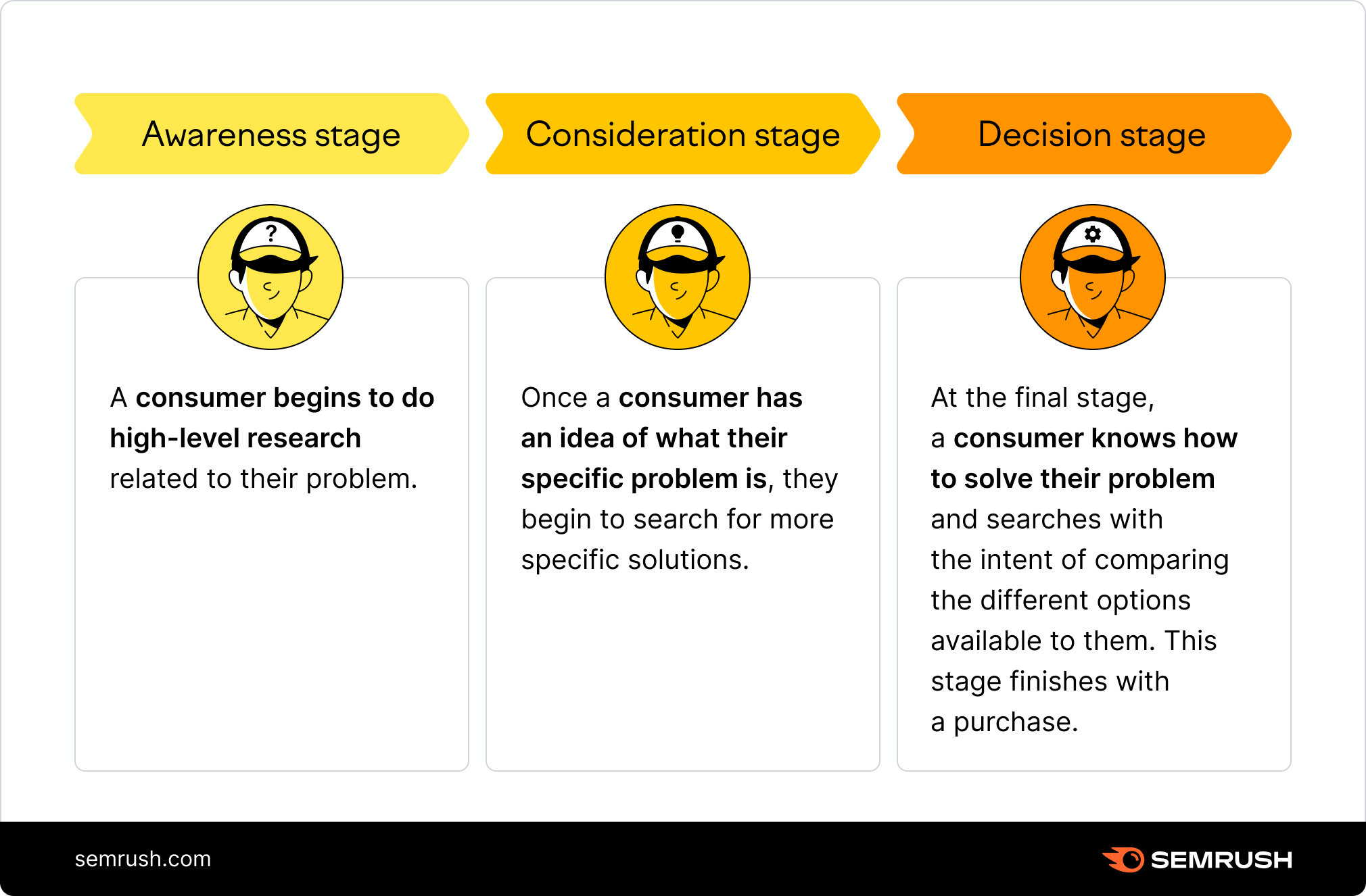 buyer funnel stages