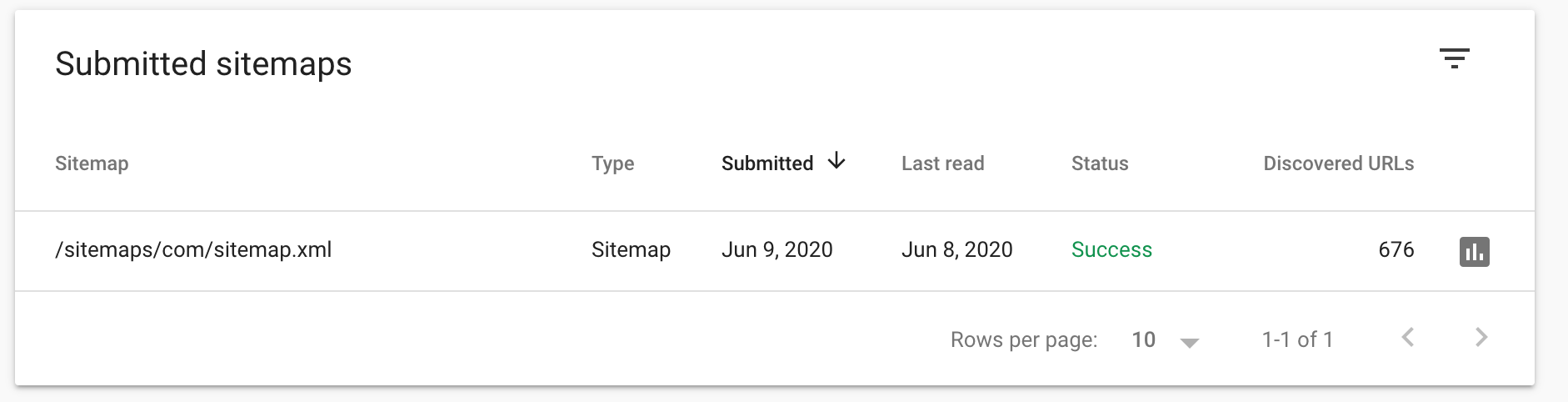 Showing already submitted sitemaps
