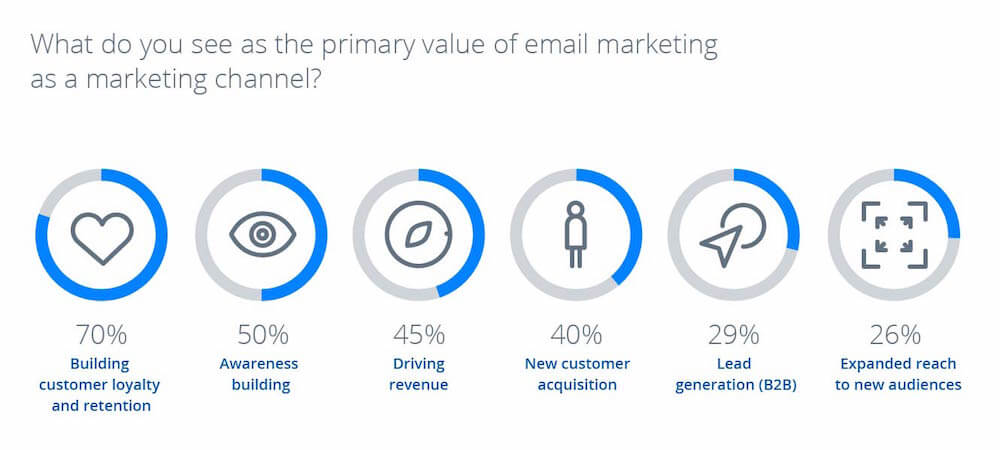 GMail Sponsored Promotion: il valore dell'email-marketing [Infografica]