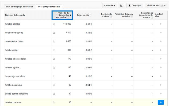 Planificador de palabras clave - Filtro promedio de búsquedas