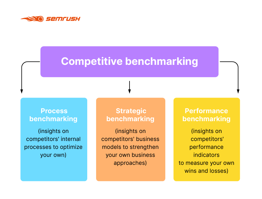 The Ins and Outs of Competitive Benchmarking. Image 0