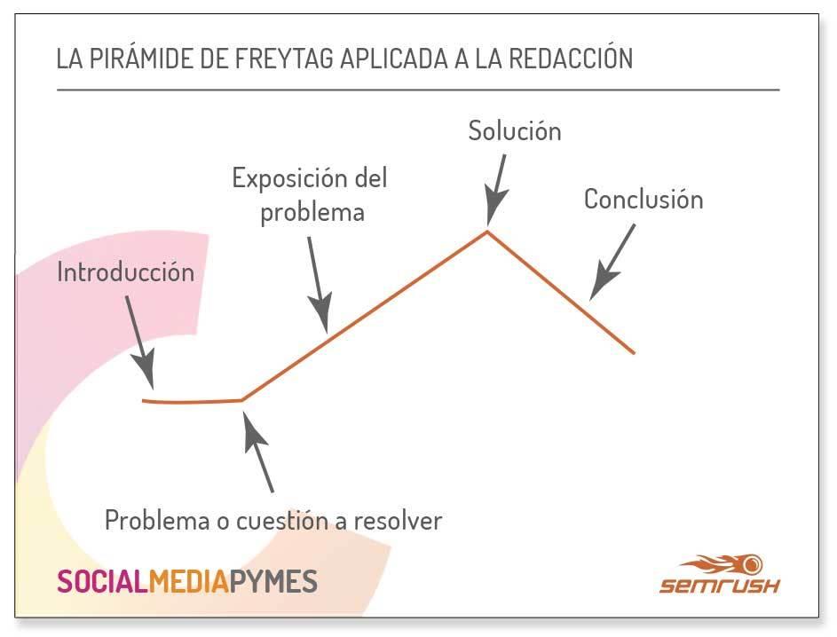 Textos narrativos para empresas - Pirámide de Freytag y narración