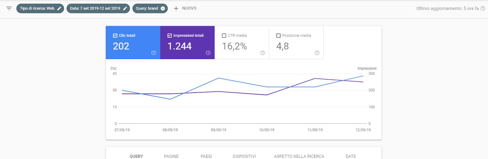 Dove trovare le impressioni della campagna brand in search console