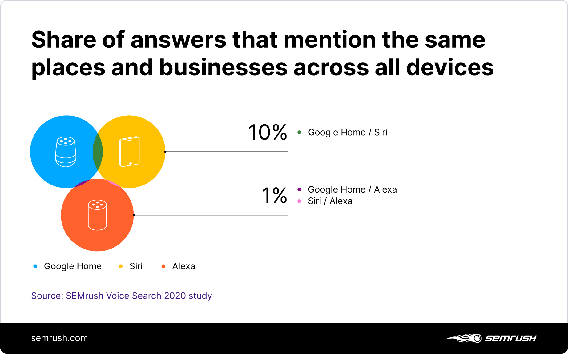 Share of voice assistants' answers that mention the same places and businesses across all devices