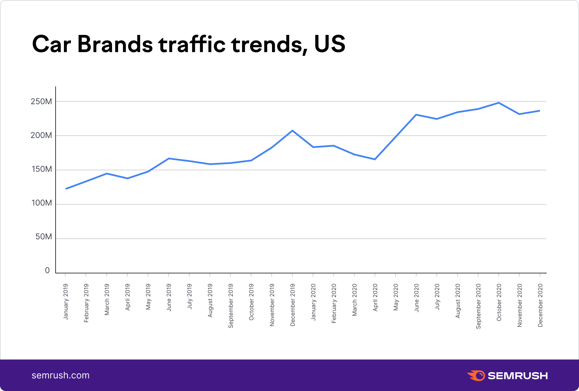 Car Brands traffic trends, US
