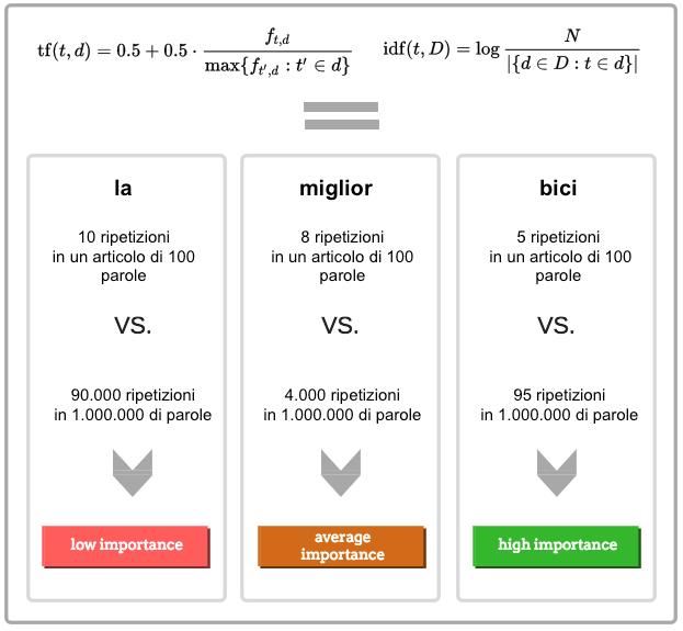 Calcolare l'importanza delle parole con la formula TF-IDF