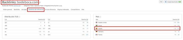 Cuántos backlinks necesito rankear - Análisis backlinks dominios con IP de España