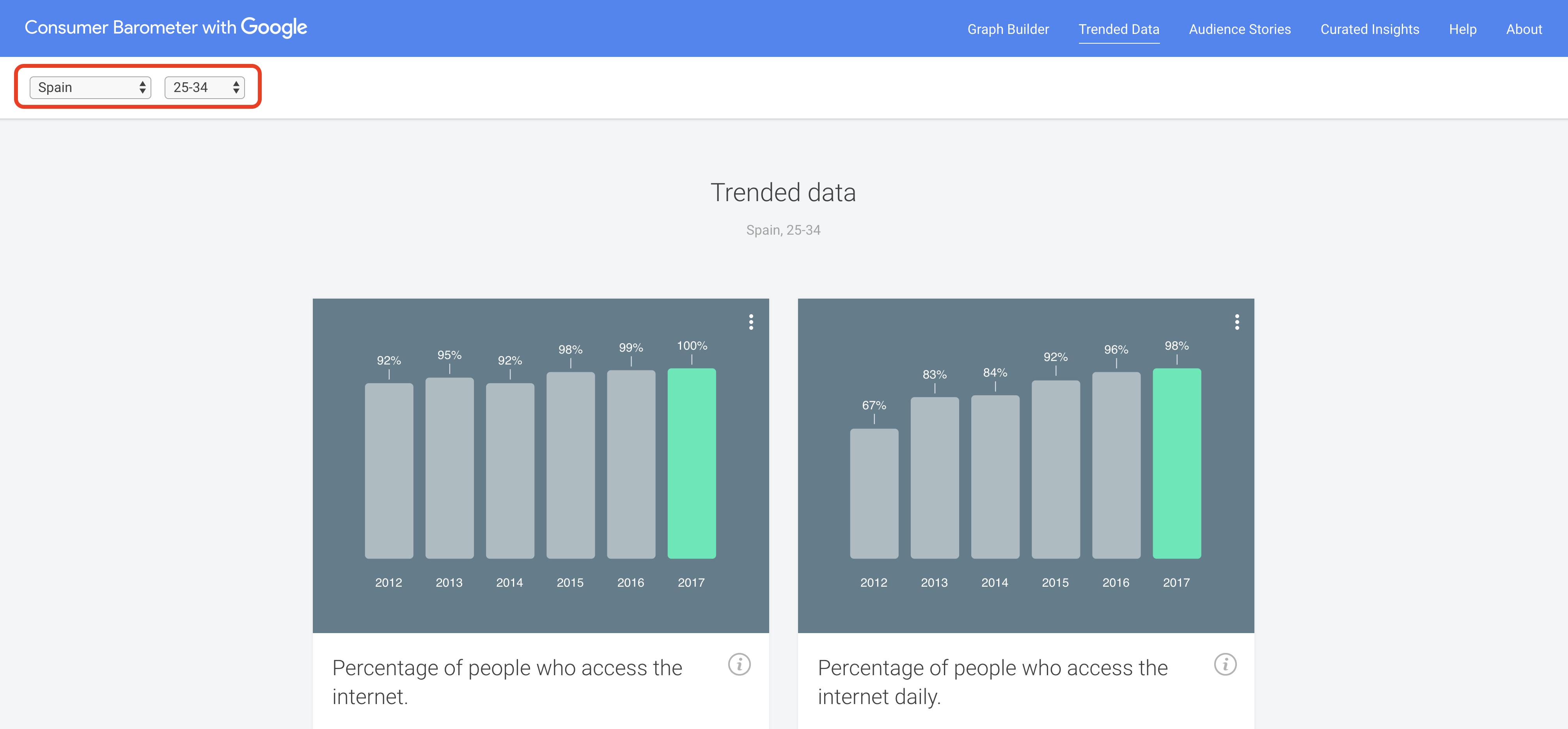 Búsqueda avanzada en Google - Consumer Barometer
