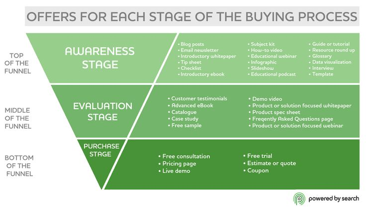 Content Marketing Funnel Example