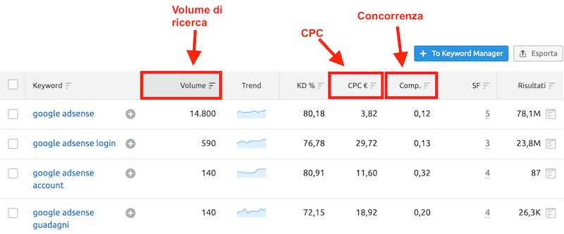 costo per clic medio delle keyword dei tuoi annunci per adsense