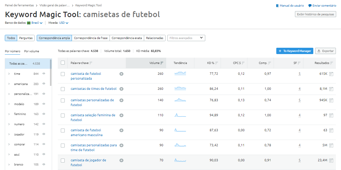 SEMrush Keyword Magic Tool ferramenta