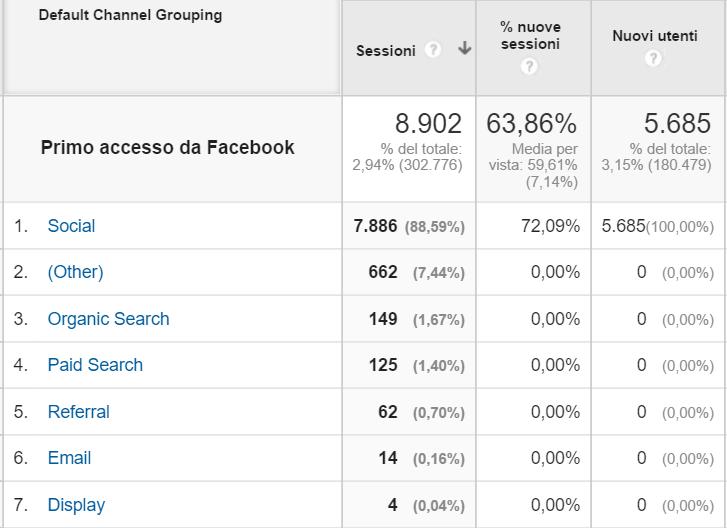 Google Analytics: il report coorte