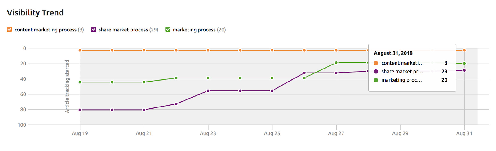 Visibility trend in Post Tracking